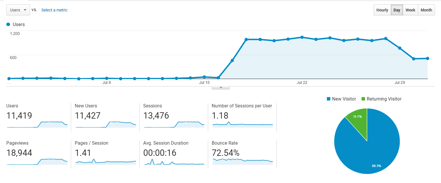 blog traffic growth in first month blogging